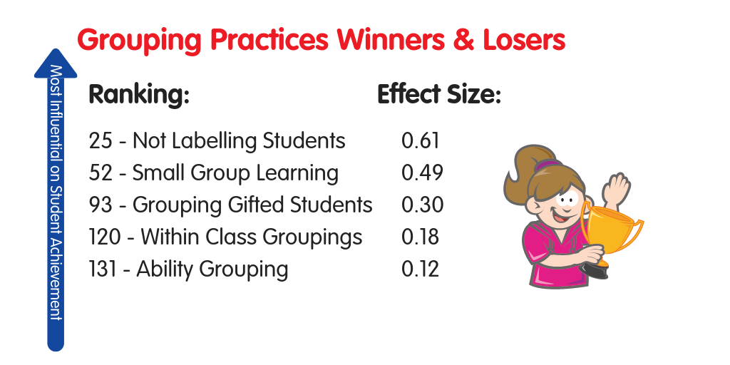 Ability Groupings Effect Size